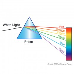 Let's See Light in a New Way: Diffraction Spectra