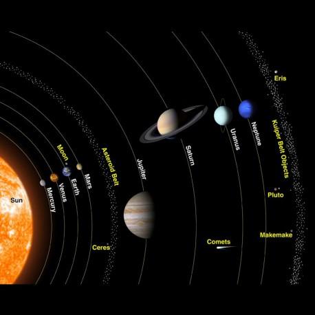 Solar System in My Neighborhood