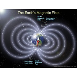 Earth's Magnetic Field. Image Credit: NASA: Schematic illustration of Earth's magnetic field by Peter Reid