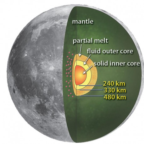 Recipe for a Moon